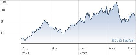 EnLink Midstream LLC performance chart