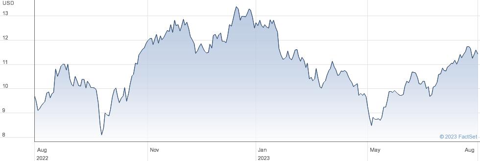 EnLink Midstream LLC performance chart