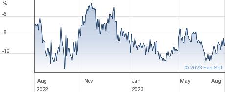 WITAN INV TST performance chart