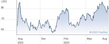 Xpel Inc performance chart