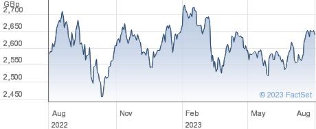 JPM GL EQMF ETF performance chart