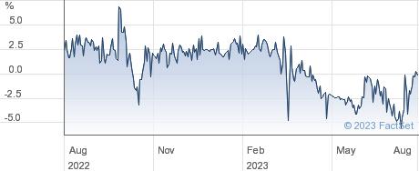 TWENTYFOUR SEL performance chart