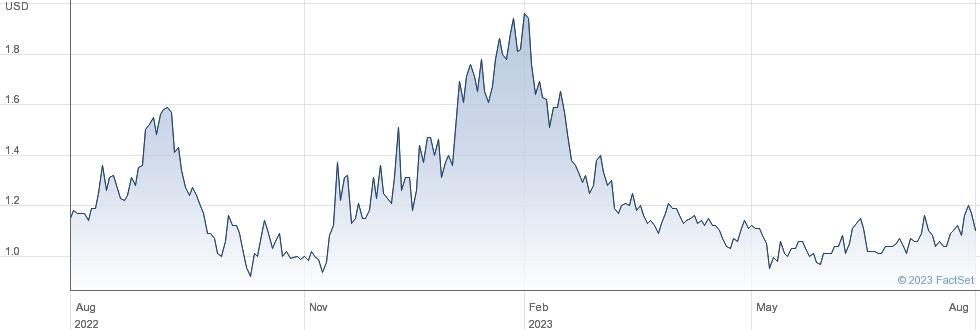 Douyu International Holdings Ltd performance chart