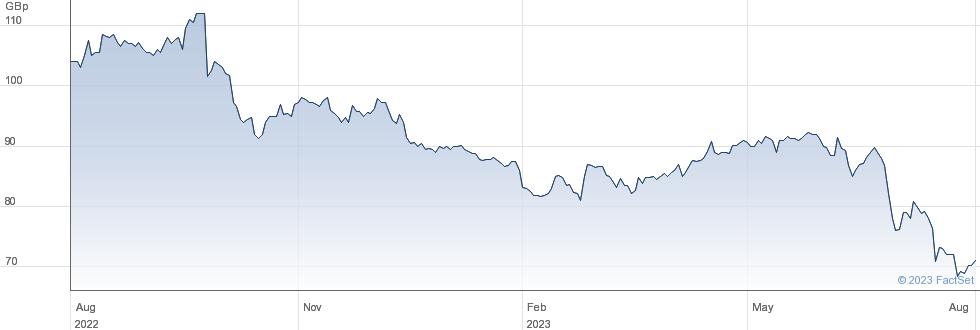 JPMORGAN GLOBAL performance chart