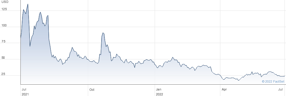 Cassava Sciences Inc performance chart