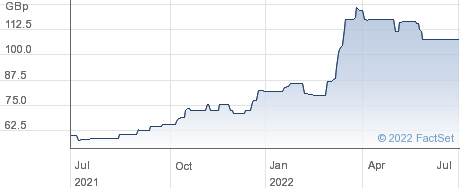 ZINC MEDIA performance chart