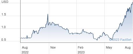 China Liberal Education Holdings Ltd performance chart