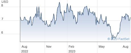 Vericity Inc performance chart