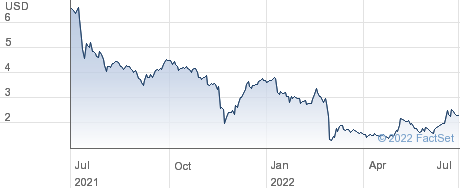 Aesthetic Medical International Holdings Group Ltd performance chart