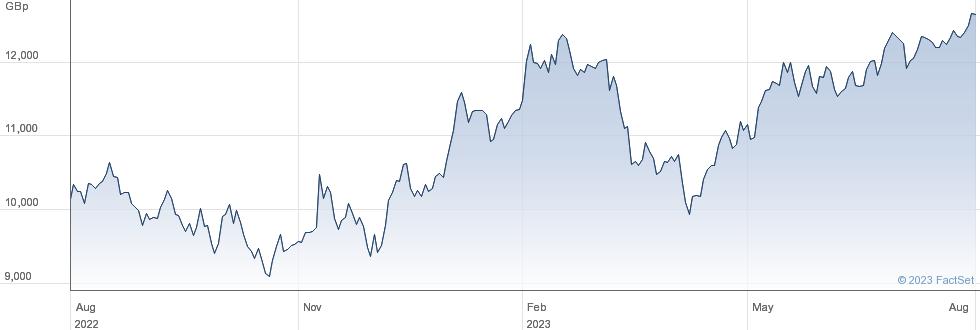 FERGUSON performance chart