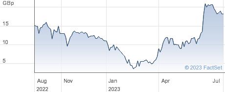 Sulnox Group PLC performance chart