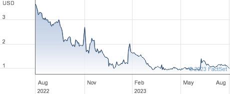 Sonoma Pharmaceuticals Inc performance chart