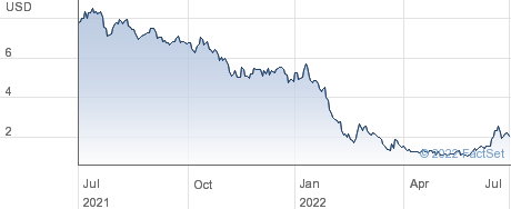 Frequency Therapeutics Inc performance chart