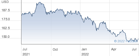 MSCI JAPAN JPY performance chart