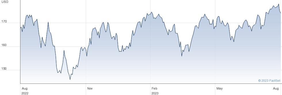MSCI CANADA CAD performance chart