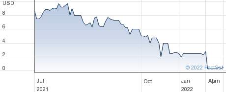 Monitronics International Inc performance chart