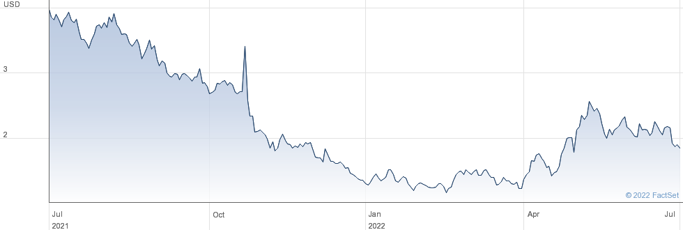 Second Sight Medical Products Inc performance chart