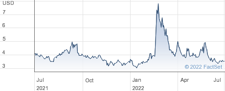 US Energy Corp performance chart