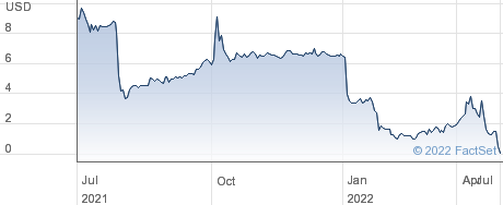 China Finance Online Co Ltd performance chart