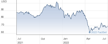 Tradeweb Markets Inc performance chart