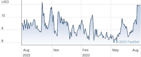 Sculptor Capital Management Inc performance chart