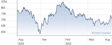 UBSETF CNESG performance chart