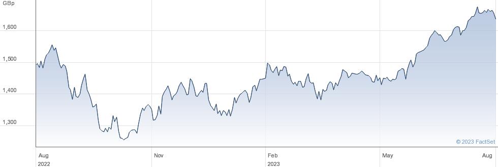 UBSETF SRUG performance chart