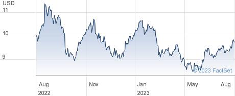 SFL Corporation Ltd performance chart