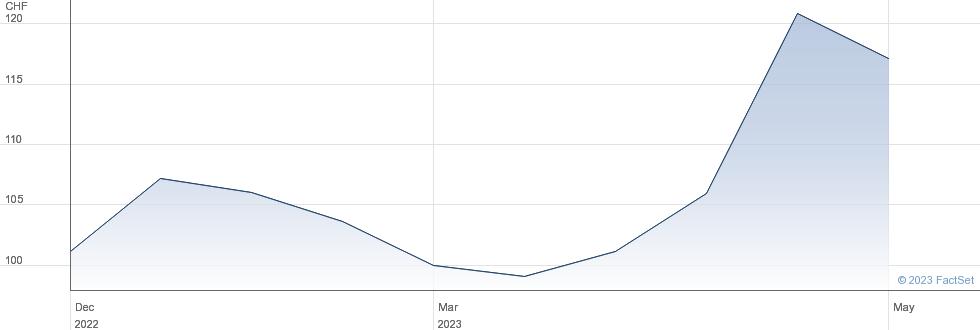 Medacta Group SA performance chart