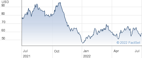 Palomar Holdings Inc performance chart