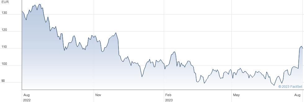 Gaztransport et Technigaz SA performance chart