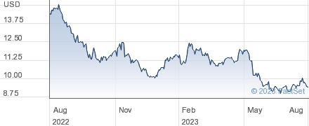 Vodafone Group PLC performance chart