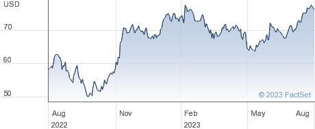Dupont De Nemours Inc performance chart