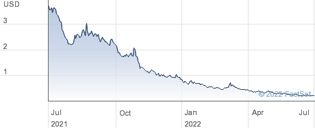 Greenlane Holdings Inc performance chart