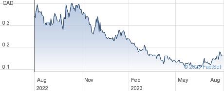 Max Resource Corp performance chart