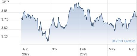 EM QI ETF INC performance chart