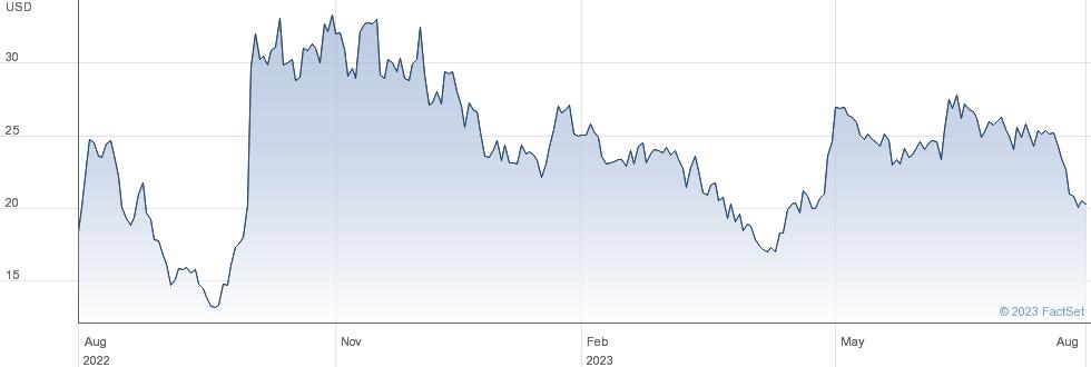 Inhibrx Inc performance chart