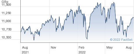 LY FTSE 100 DIS performance chart