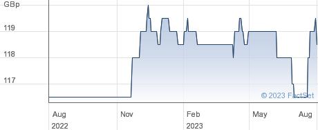 EJF INV. ZDP 25 performance chart