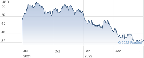 Carrier Global Corp performance chart