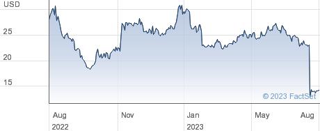 Vir Biotechnology Inc performance chart