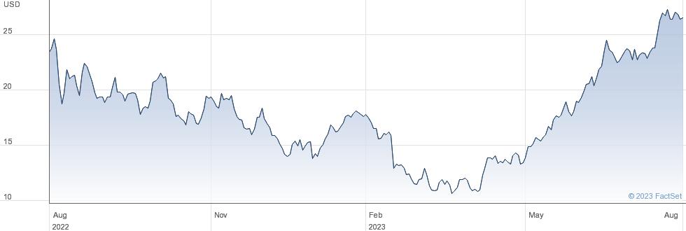 Xp Inc performance chart