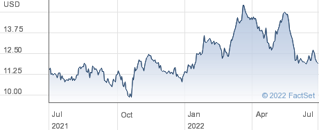 Tim SA performance chart