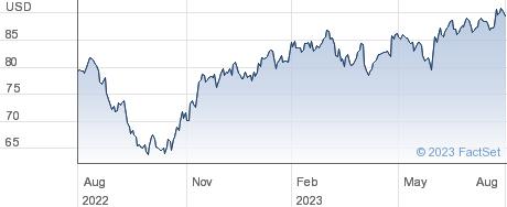 Otis Worldwide Corp performance chart