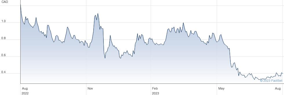 Emerita Resources Corp performance chart
