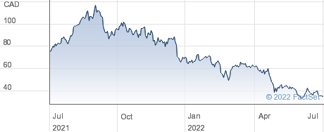 Docebo Inc performance chart
