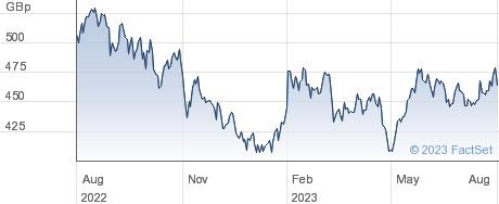 RIZECYBER&DATA performance chart