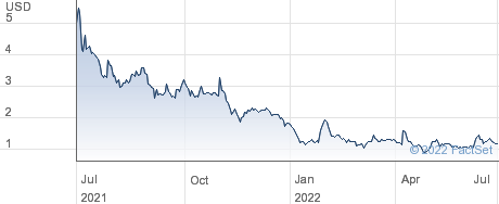 Moving Image Technologies Inc performance chart