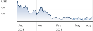 Interactive Share Charts For Biontech Se Npv
