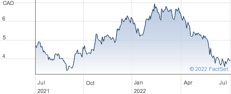 Arizona Metals Corp performance chart